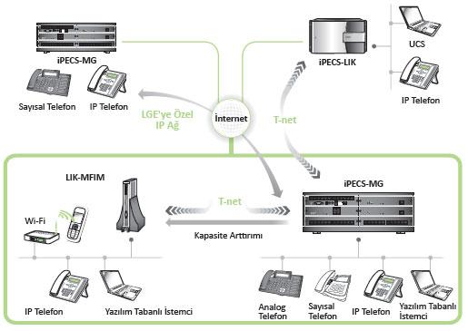 爱立信lg mg,爱立信,lg电话交换机机,电话机,ipecs